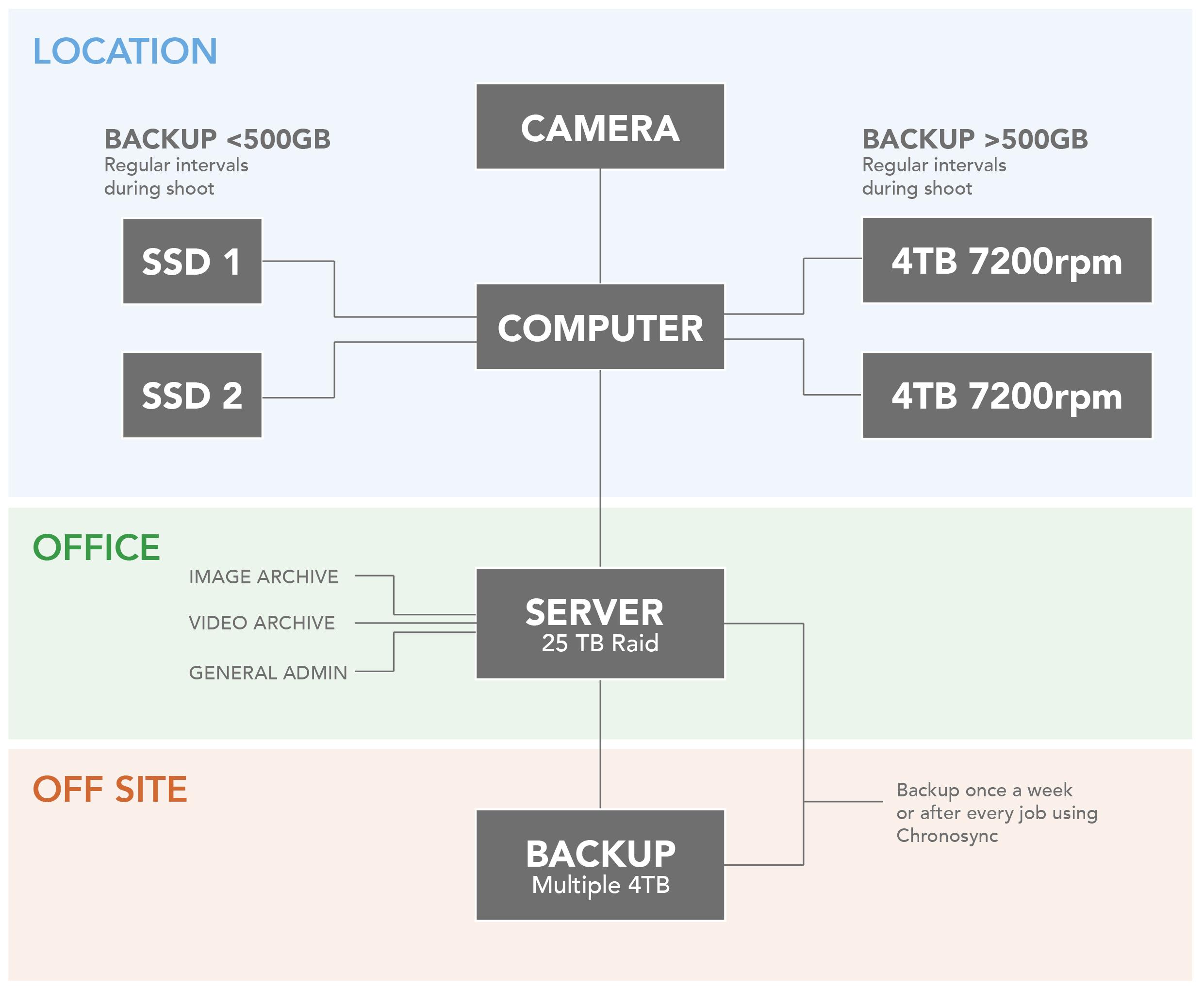 backup workflow-01